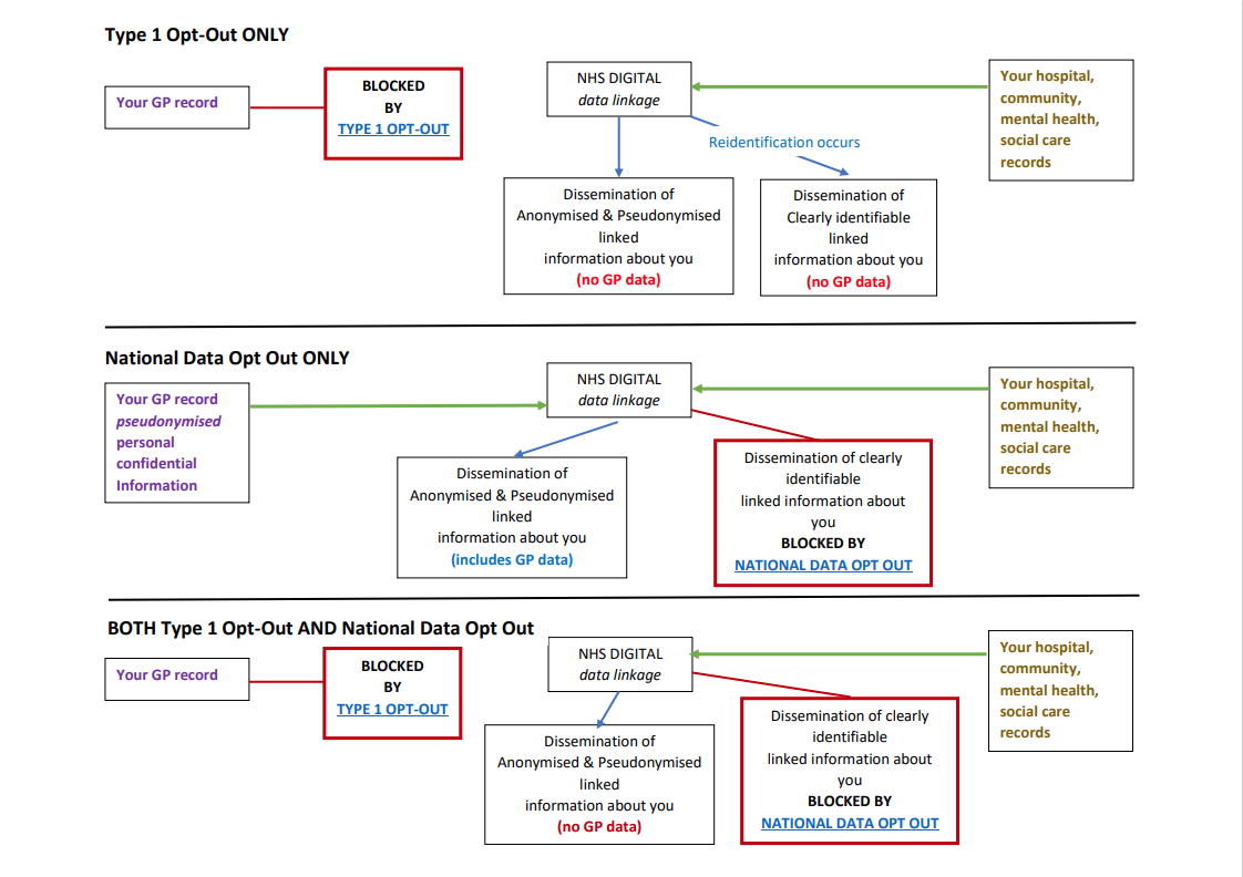 Diagram of how Type 1 and National Data Opt Out would work